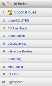 Top 10 Option Brokers according to Stockbrokers.com